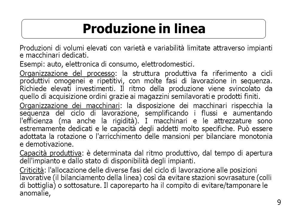 Produzione in linea Produzioni di volumi elevati con varietà e variabilità limitate attraverso impianti e macchinari dedicati.