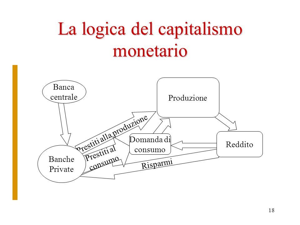 La logica del capitalismo monetario