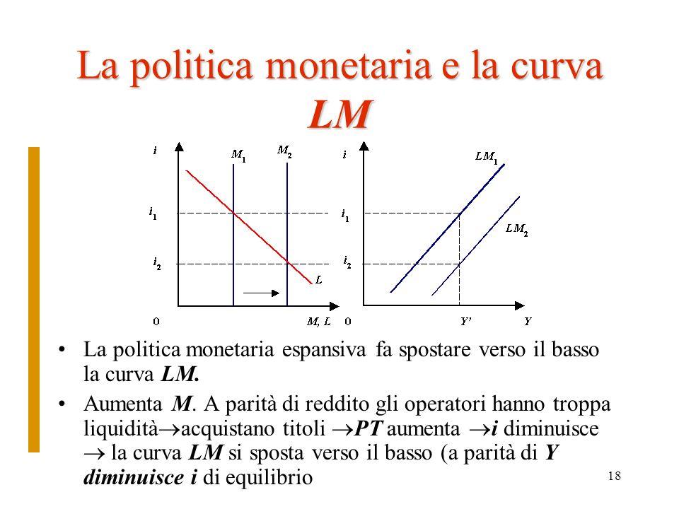 La politica monetaria e la curva LM