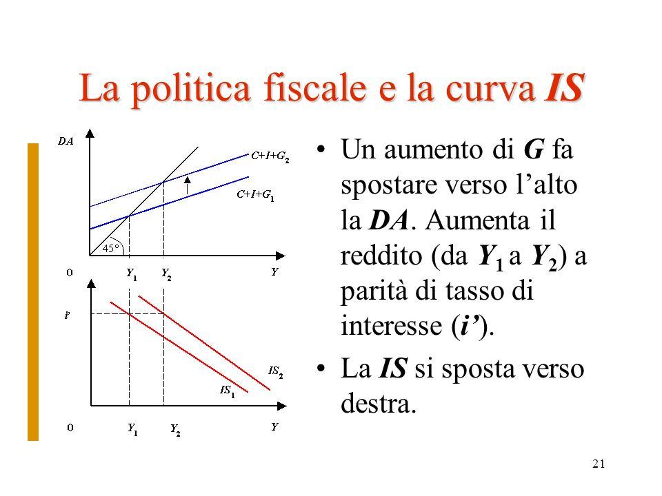 La politica fiscale e la curva IS
