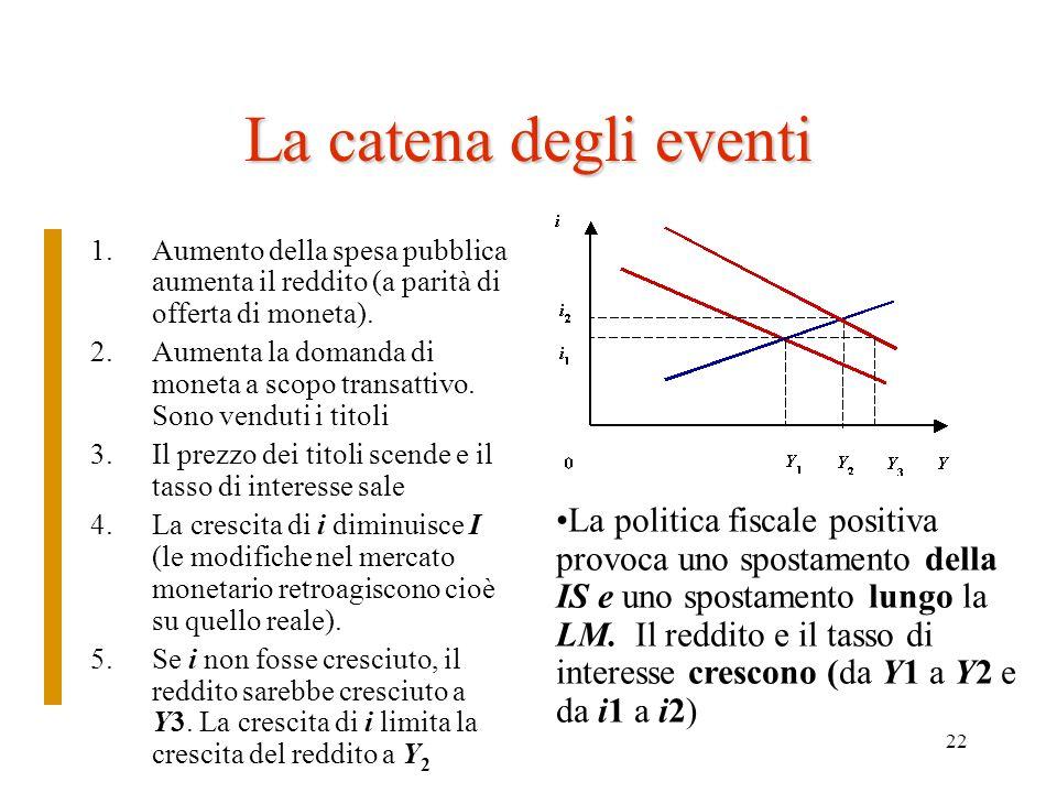 La catena degli eventi Aumento della spesa pubblica aumenta il reddito (a parità di offerta di moneta).