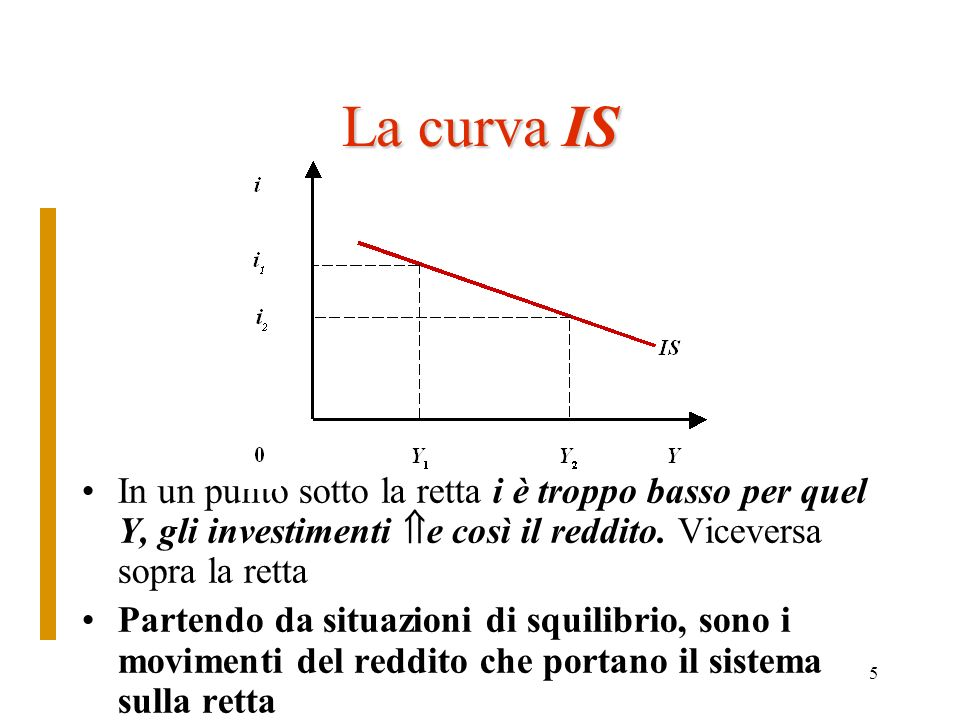 La curva IS In un punto sotto la retta i è troppo basso per quel Y, gli investimenti e così il reddito. Viceversa sopra la retta.