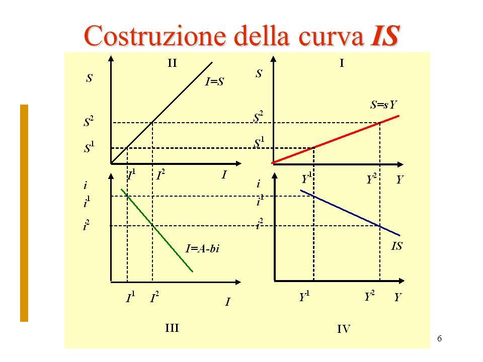 Costruzione della curva IS