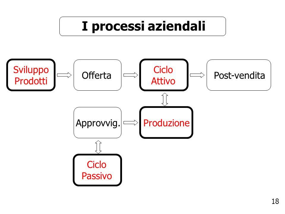 I processi aziendali Sviluppo Prodotti Ciclo Attivo Offerta