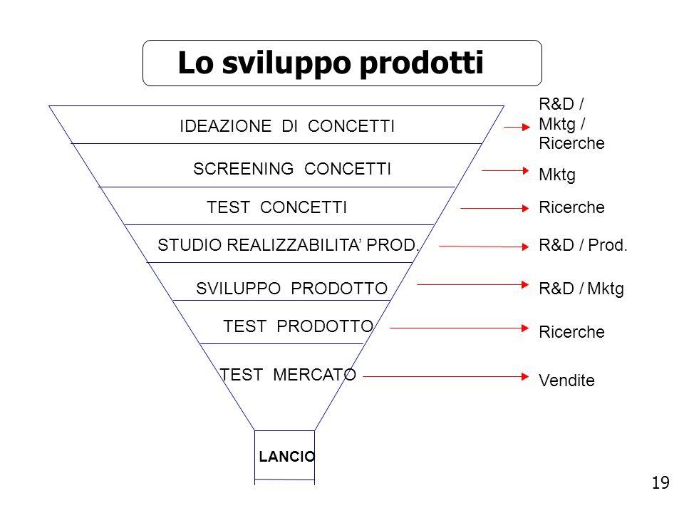 Lo sviluppo prodotti IDEAZIONE DI CONCETTI R&D / Mktg / Ricerche