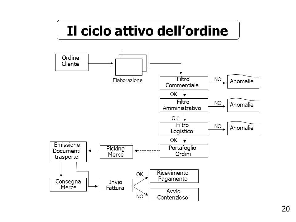 Il ciclo attivo dell'ordine