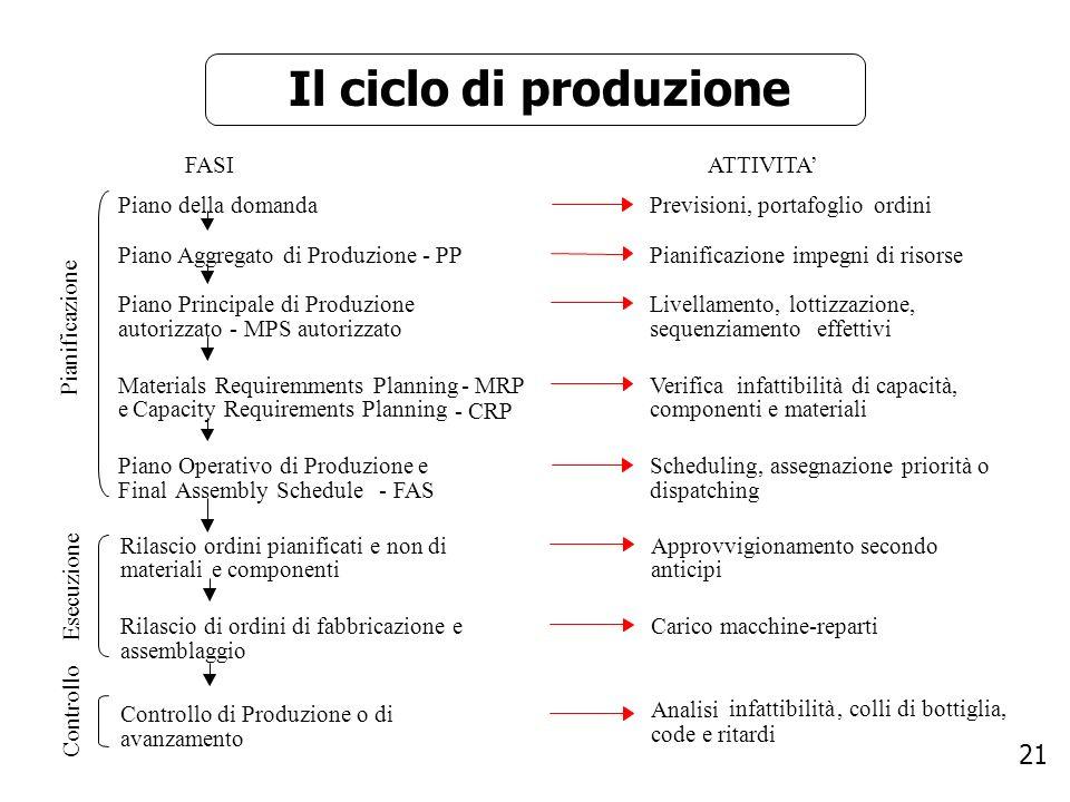 Il ciclo di produzione FASI ATTIVITA' Piano della domanda