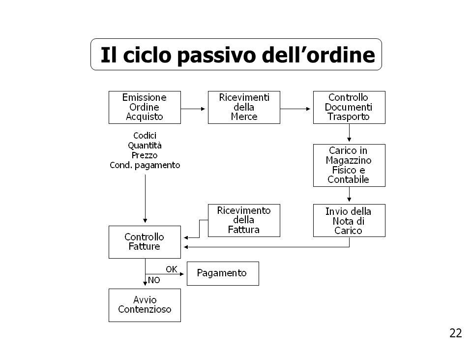 Il ciclo passivo dell'ordine