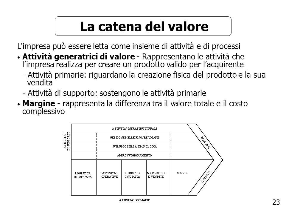 La catena del valore L'impresa può essere letta come insieme di attività e di processi.