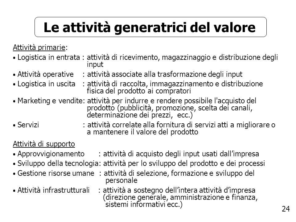 Le attività generatrici del valore