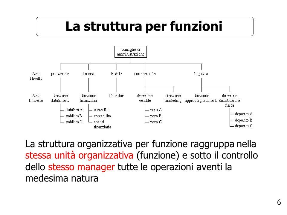 La struttura per funzioni