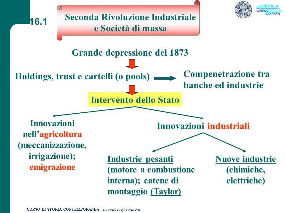 Seconda Rivoluzione Industriale e Società di massa