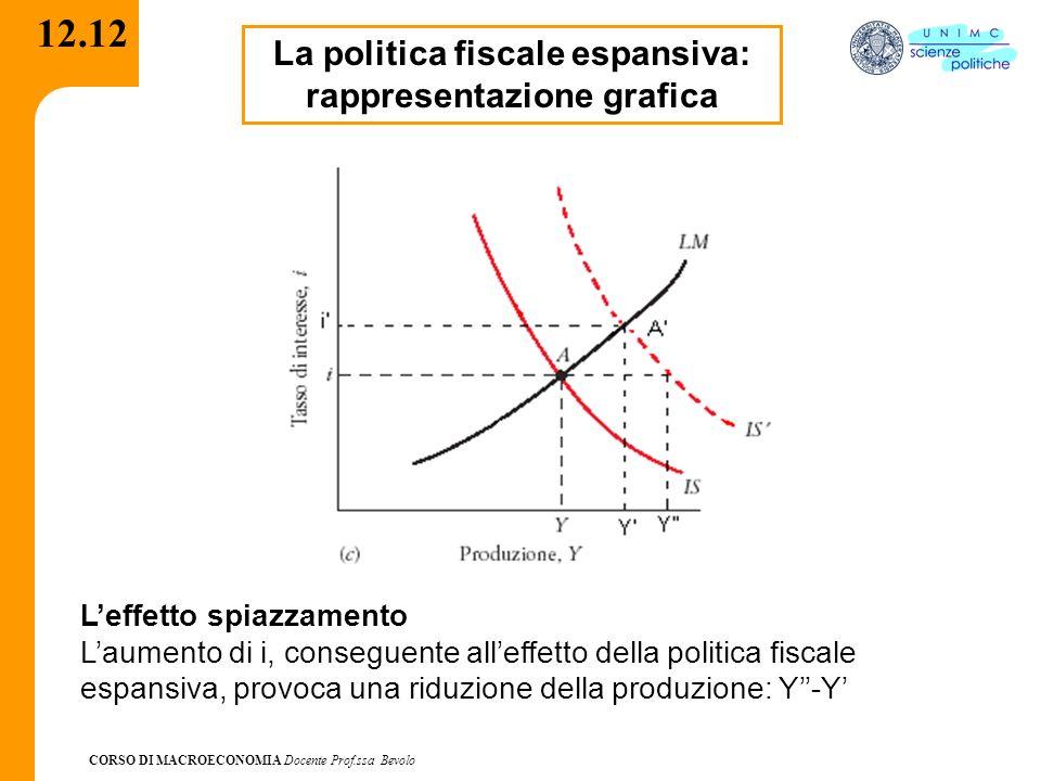 La politica fiscale espansiva: rappresentazione grafica