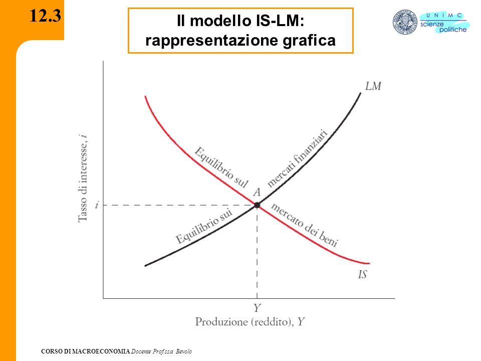Il modello IS-LM: rappresentazione grafica