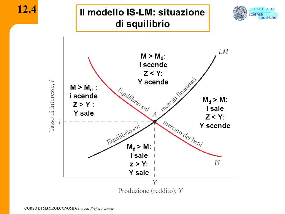 Il modello IS-LM: situazione di squilibrio