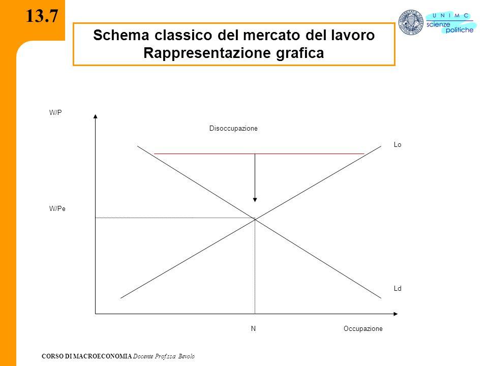 Schema classico del mercato del lavoro Rappresentazione grafica