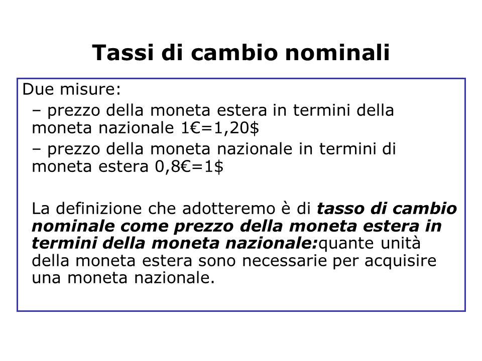 Tassi di cambio nominali