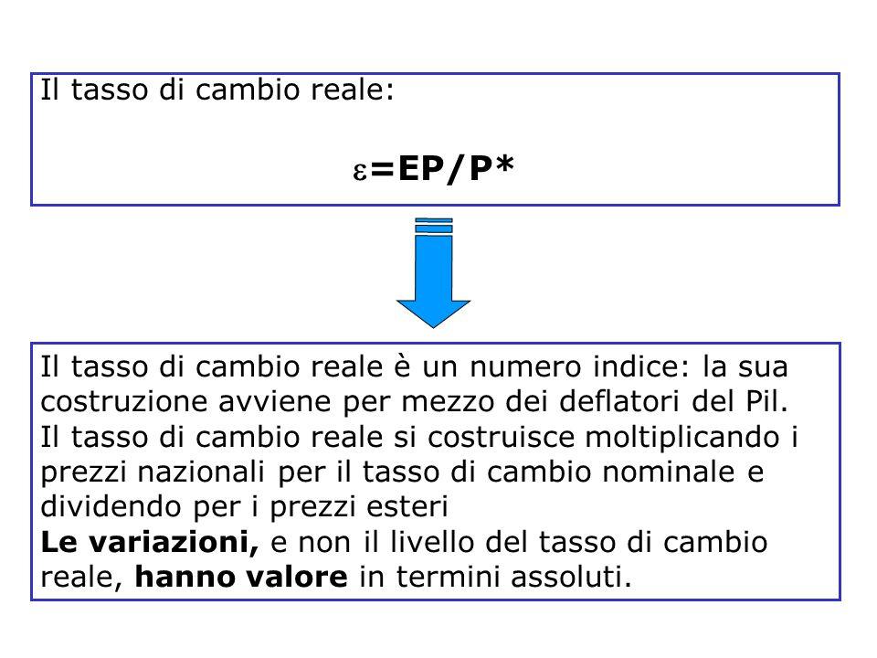 =EP/P* Il tasso di cambio reale: