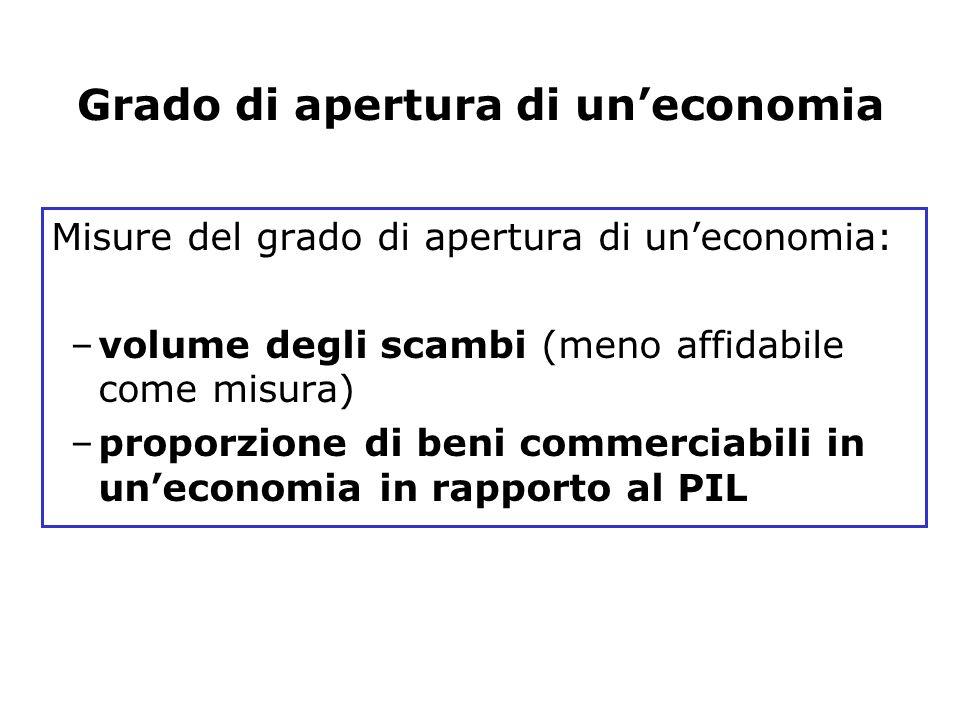 Grado di apertura di un'economia