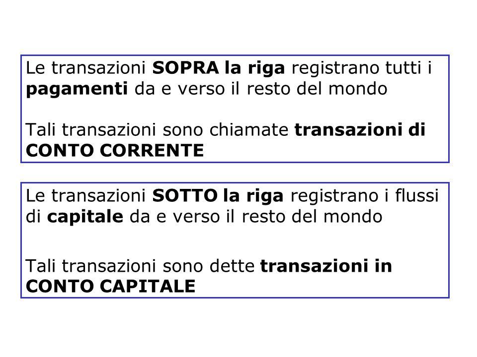 Le transazioni SOPRA la riga registrano tutti i pagamenti da e verso il resto del mondo Tali transazioni sono chiamate transazioni di CONTO CORRENTE