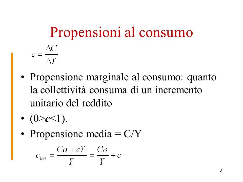 Propensioni al consumo