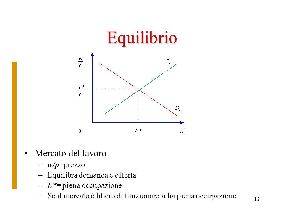 Equilibrio Mercato del lavoro w/p=prezzo Equilibra domanda e offerta