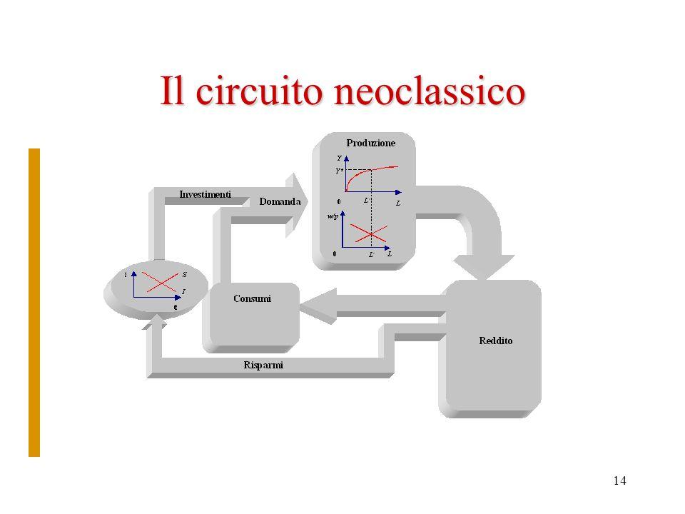 Il circuito neoclassico
