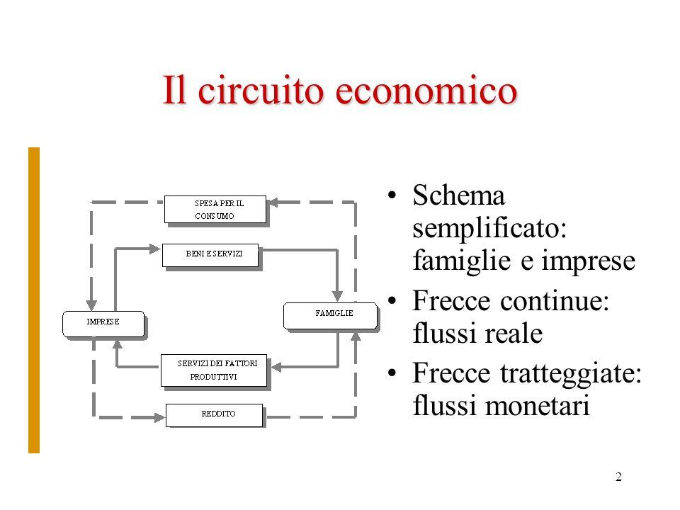 Il circuito economico Schema semplificato: famiglie e imprese