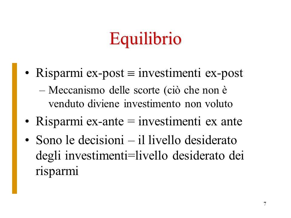 Equilibrio Risparmi ex-post  investimenti ex-post