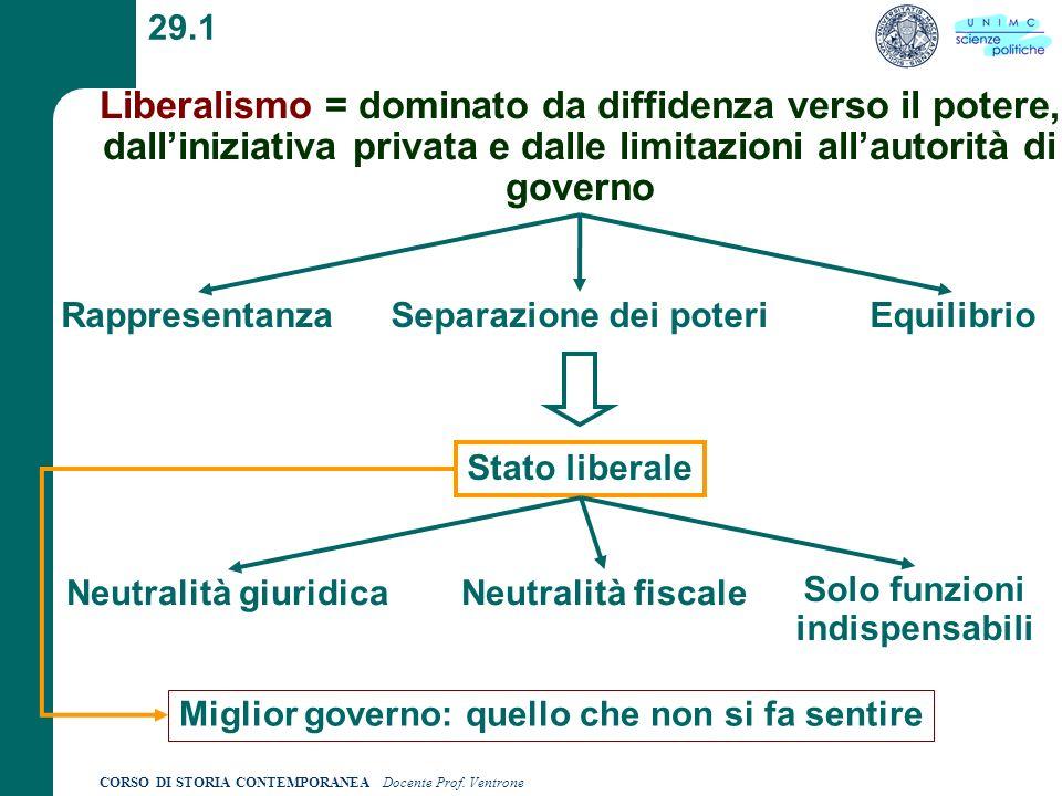 29.1 Liberalismo = dominato da diffidenza verso il potere, dall'iniziativa privata e dalle limitazioni all'autorità di governo.