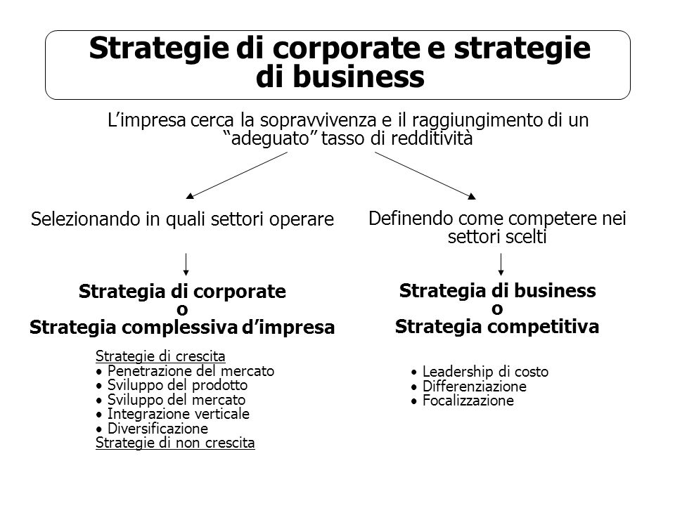 Strategie di corporate e strategie di business