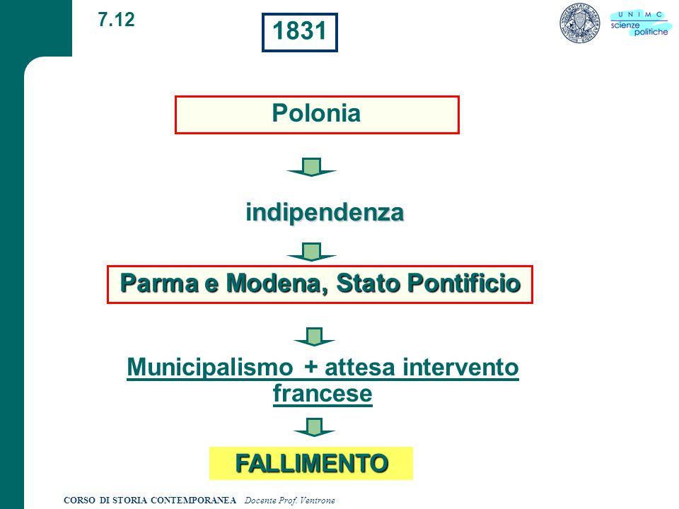 1831 Polonia indipendenza Parma e Modena, Stato Pontificio