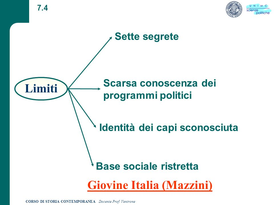 Limiti Giovine Italia (Mazzini)