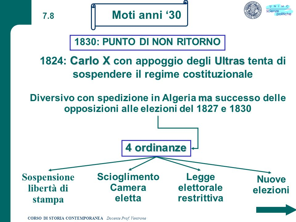 7.8 Moti anni '30. 1830: PUNTO DI NON RITORNO. 1824: Carlo X con appoggio degli Ultras tenta di sospendere il regime costituzionale.
