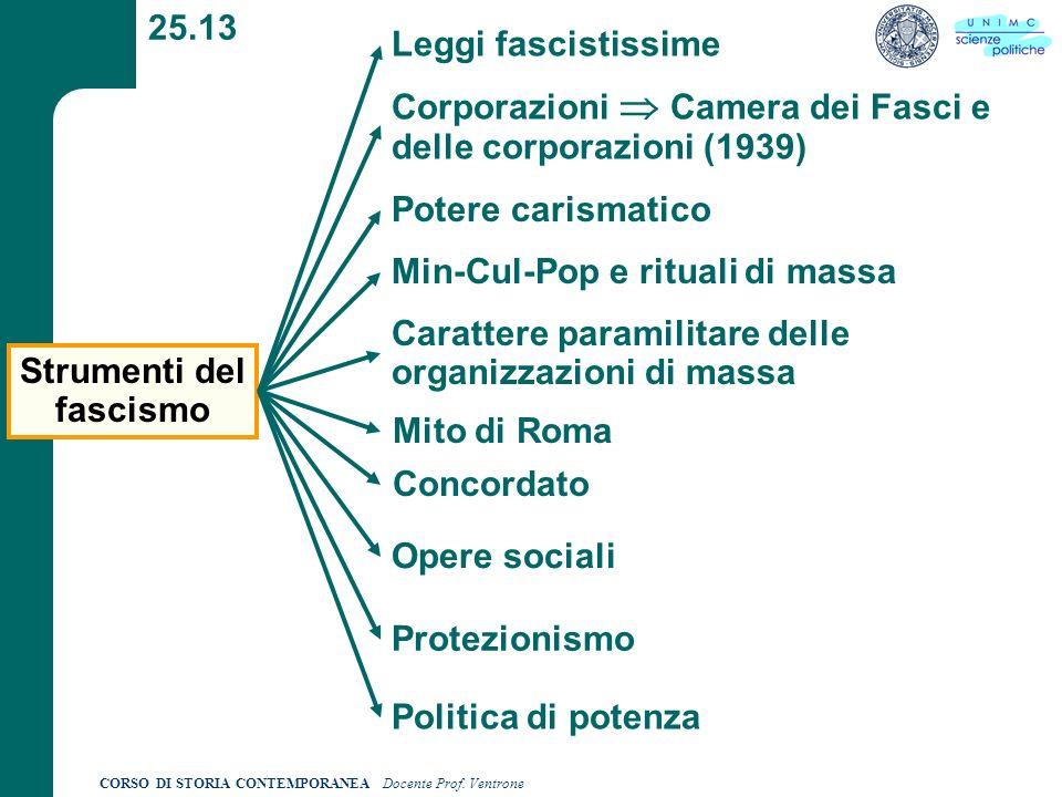 Strumenti del fascismo