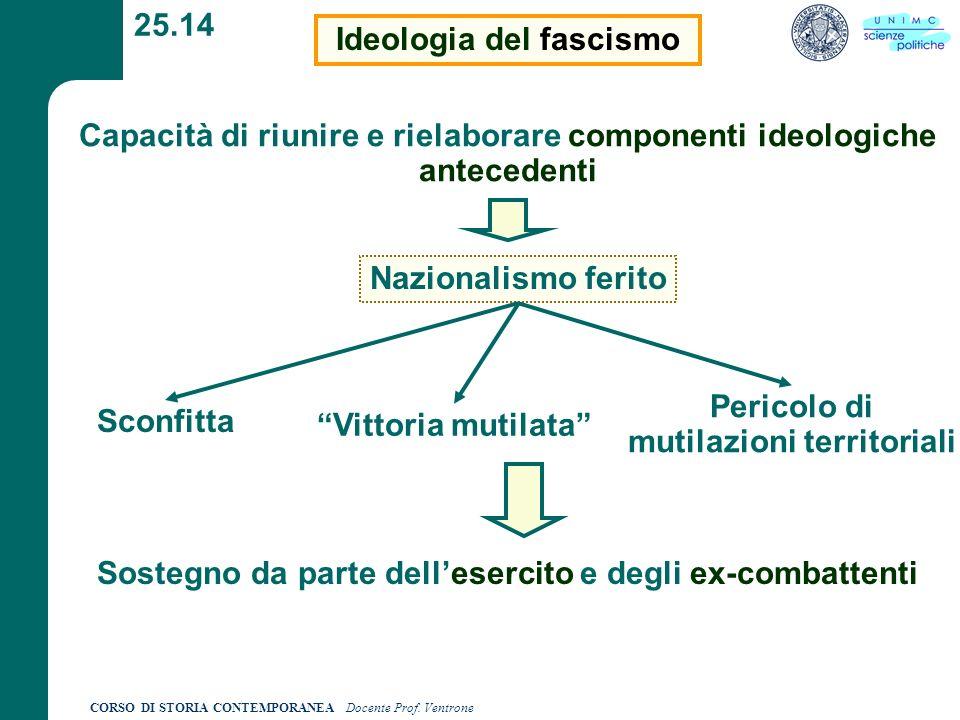 Ideologia del fascismo