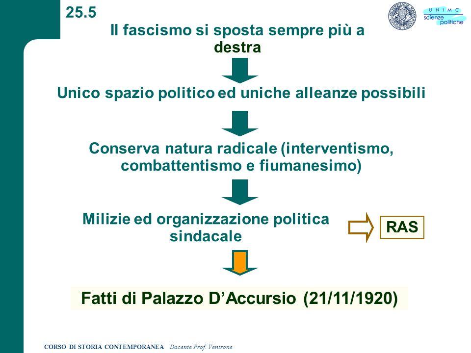 Fatti di Palazzo D'Accursio (21/11/1920)
