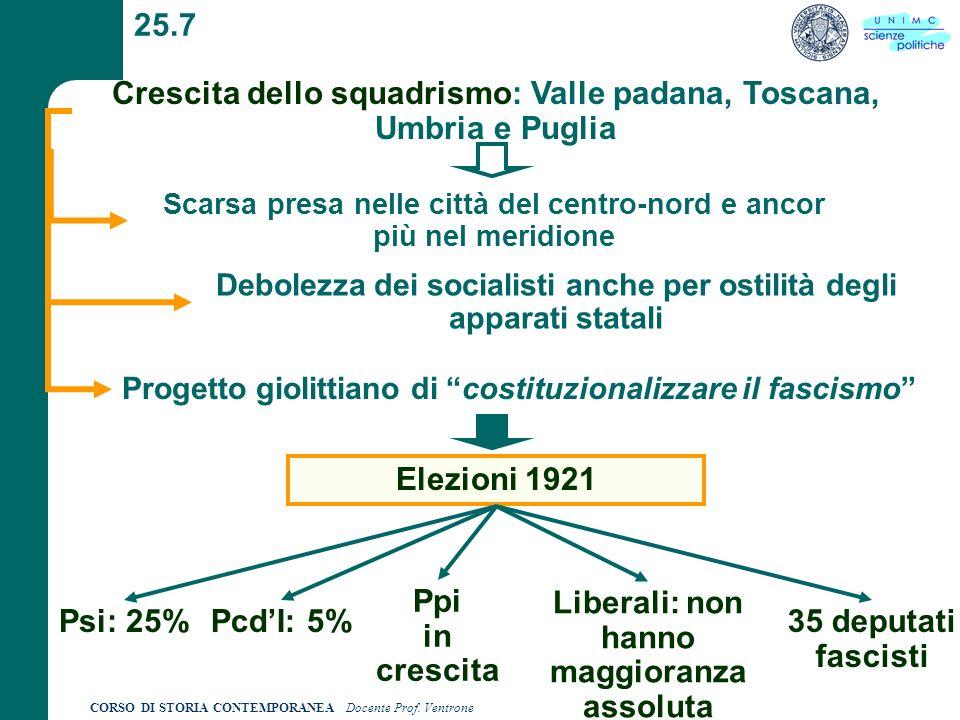 Crescita dello squadrismo: Valle padana, Toscana, Umbria e Puglia