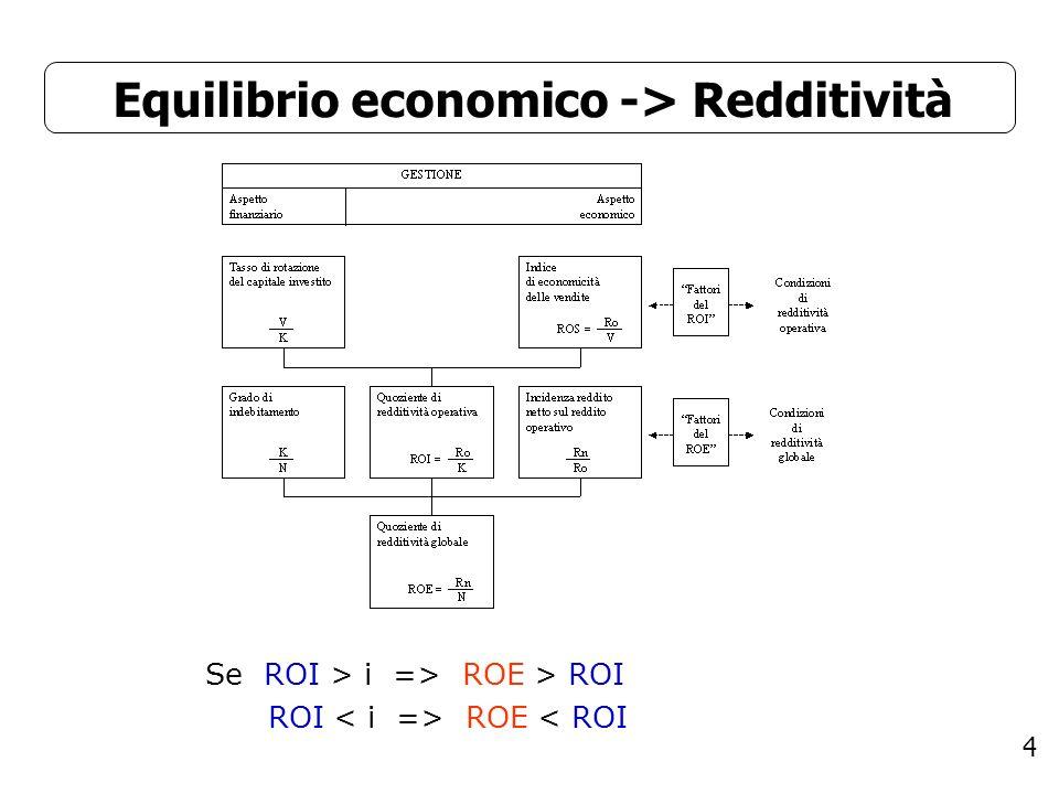 Equilibrio economico -> Redditività