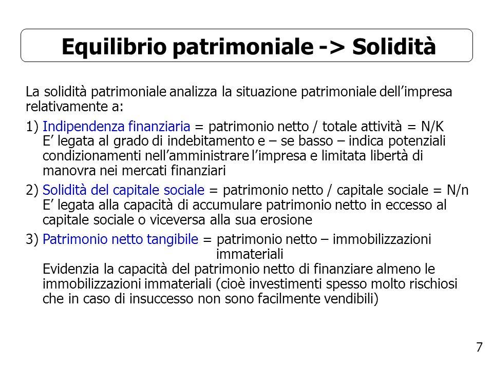Equilibrio patrimoniale -> Solidità