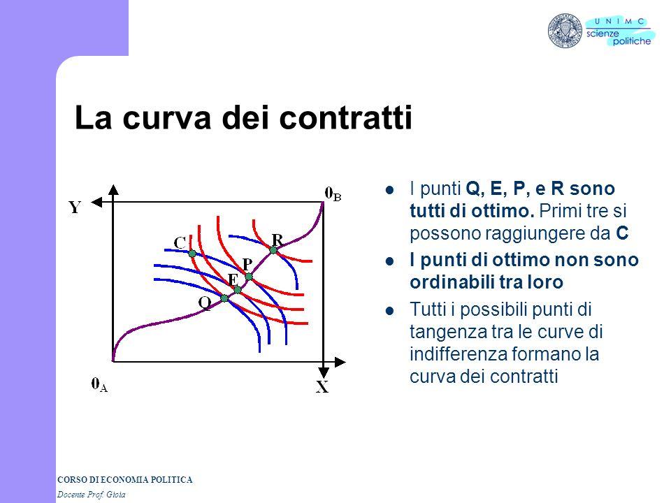 La curva dei contratti I punti Q, E, P, e R sono tutti di ottimo. Primi tre si possono raggiungere da C.