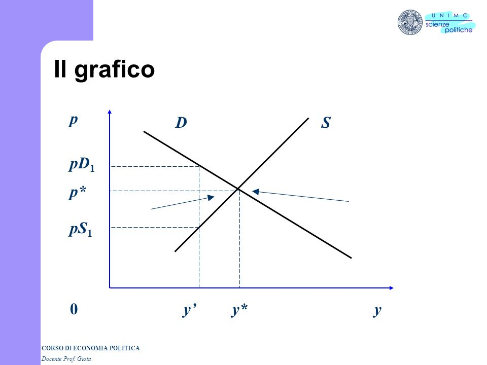 Il grafico D p pD1 pS1 p* y' y* y S