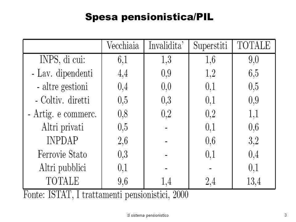Spesa pensionistica/PIL