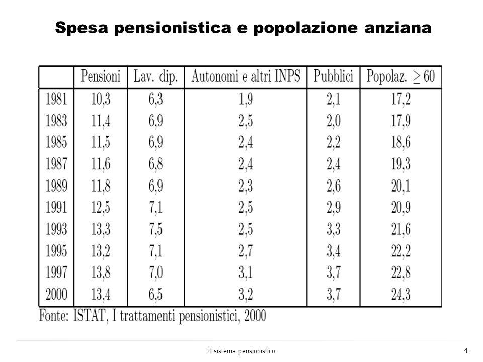 Spesa pensionistica e popolazione anziana