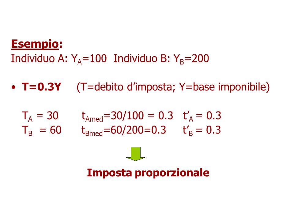 Imposta proporzionale