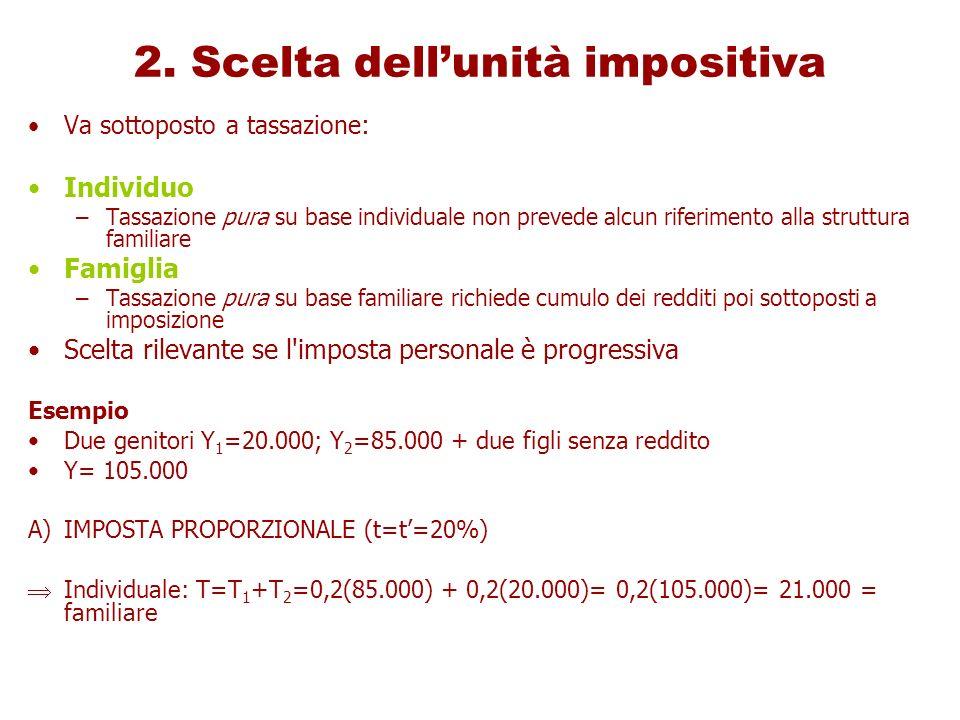 2. Scelta dell'unità impositiva