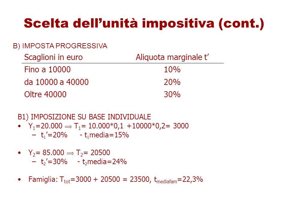 Scelta dell'unità impositiva (cont.)
