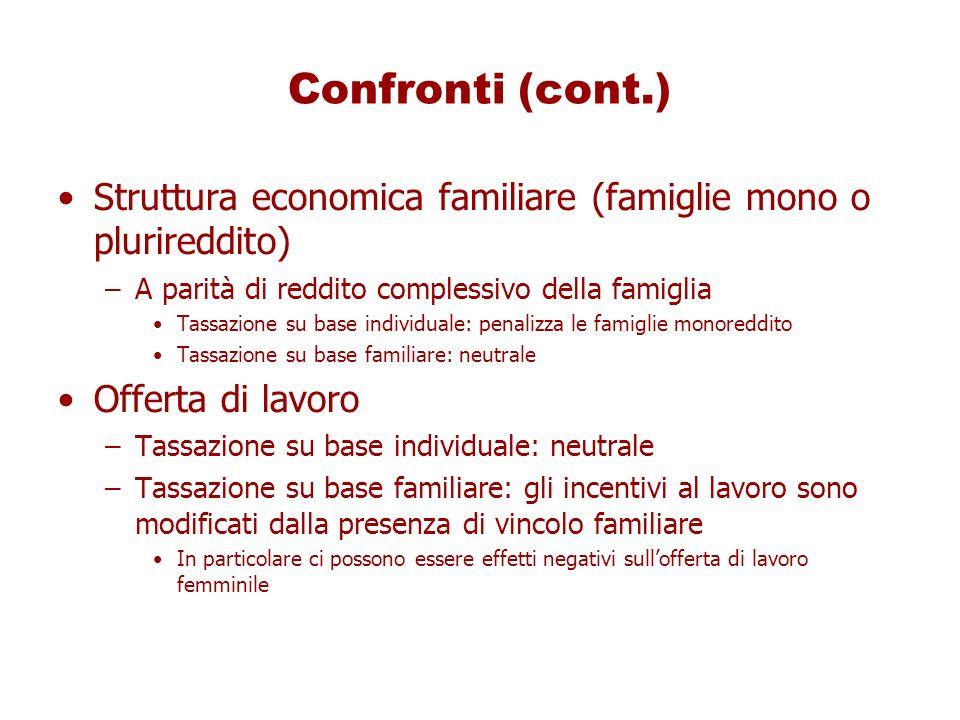 Confronti (cont.) Struttura economica familiare (famiglie mono o plurireddito) A parità di reddito complessivo della famiglia.