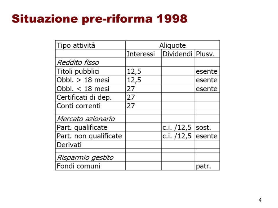 Situazione pre-riforma 1998