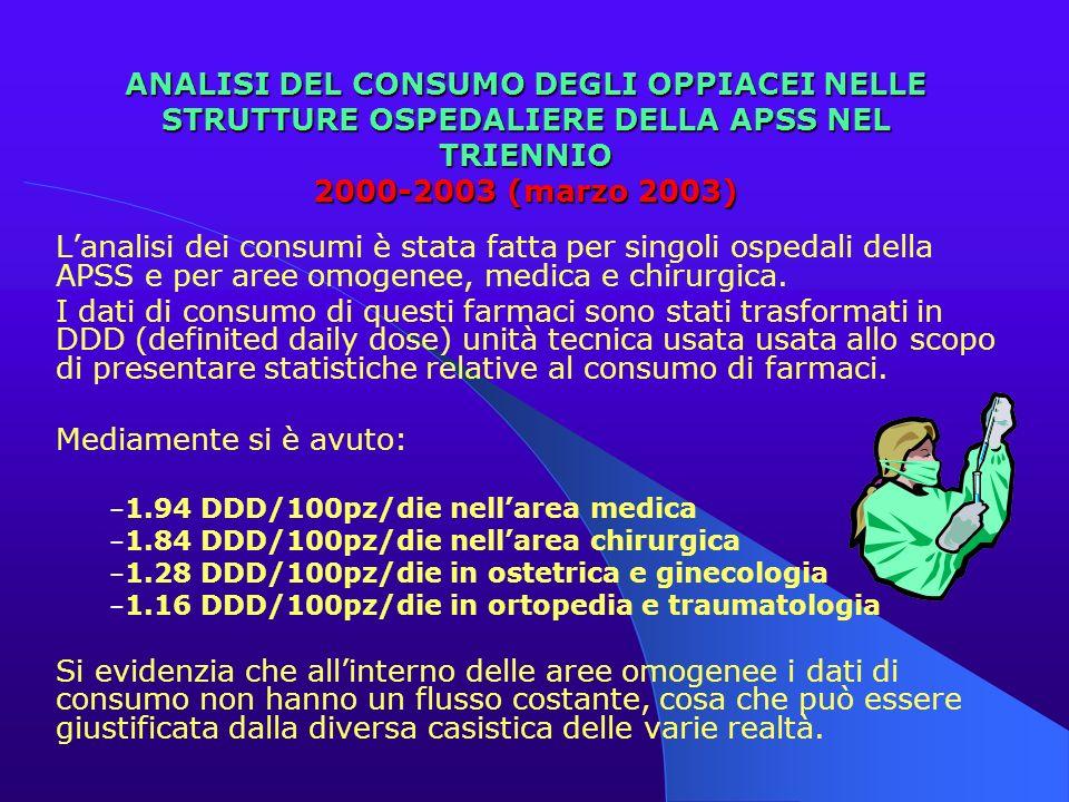ANALISI DEL CONSUMO DEGLI OPPIACEI NELLE STRUTTURE OSPEDALIERE DELLA APSS NEL TRIENNIO 2000-2003 (marzo 2003)